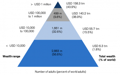 How to be in the world TOP 1% wealth bracket