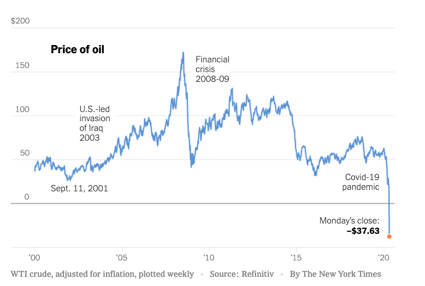 Brent at negative prices. Time to buy?