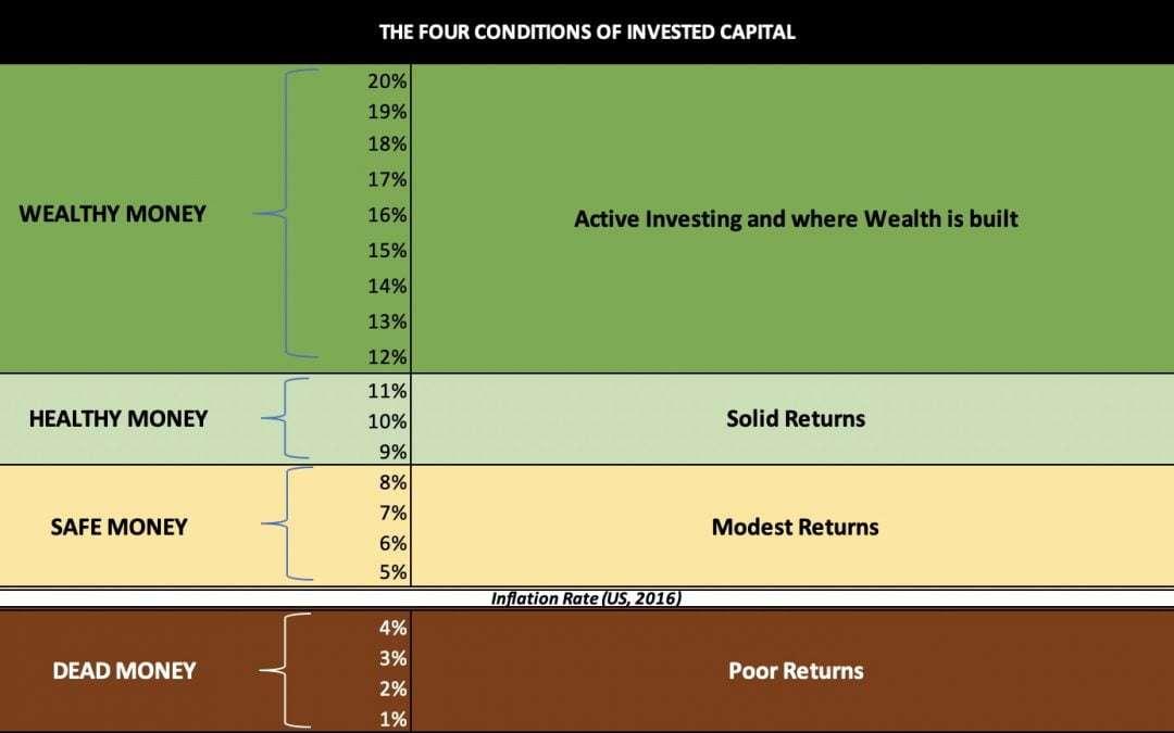 Returns | A framework for Investment returns
