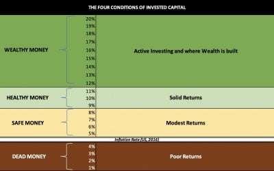 Returns   A framework for Investment returns
