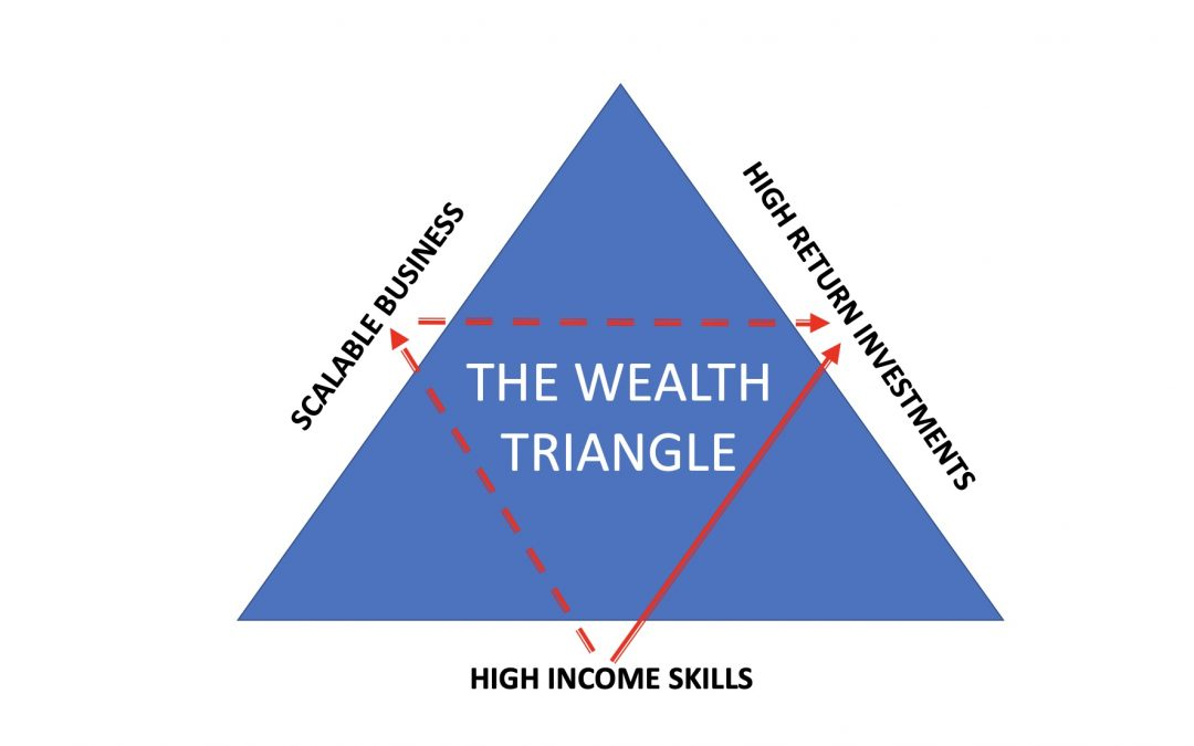 The Wealth Triangle, by Dan Lock