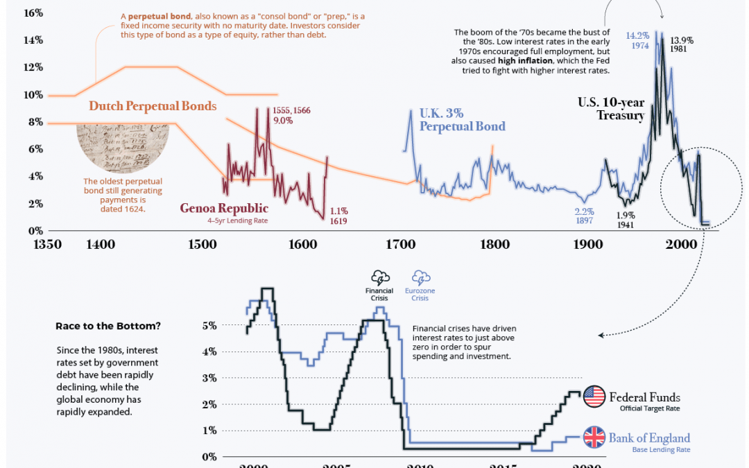 Will Interest rates rise? Let's look at it through history