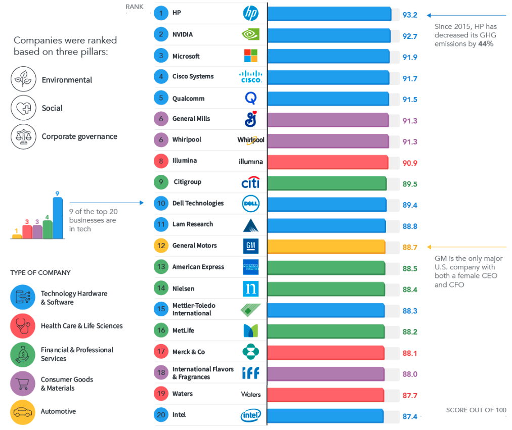 Top 20 American companies for CSR