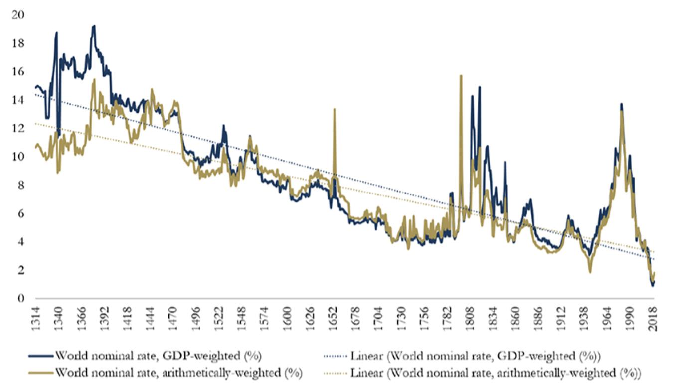 nominal bonds yields
