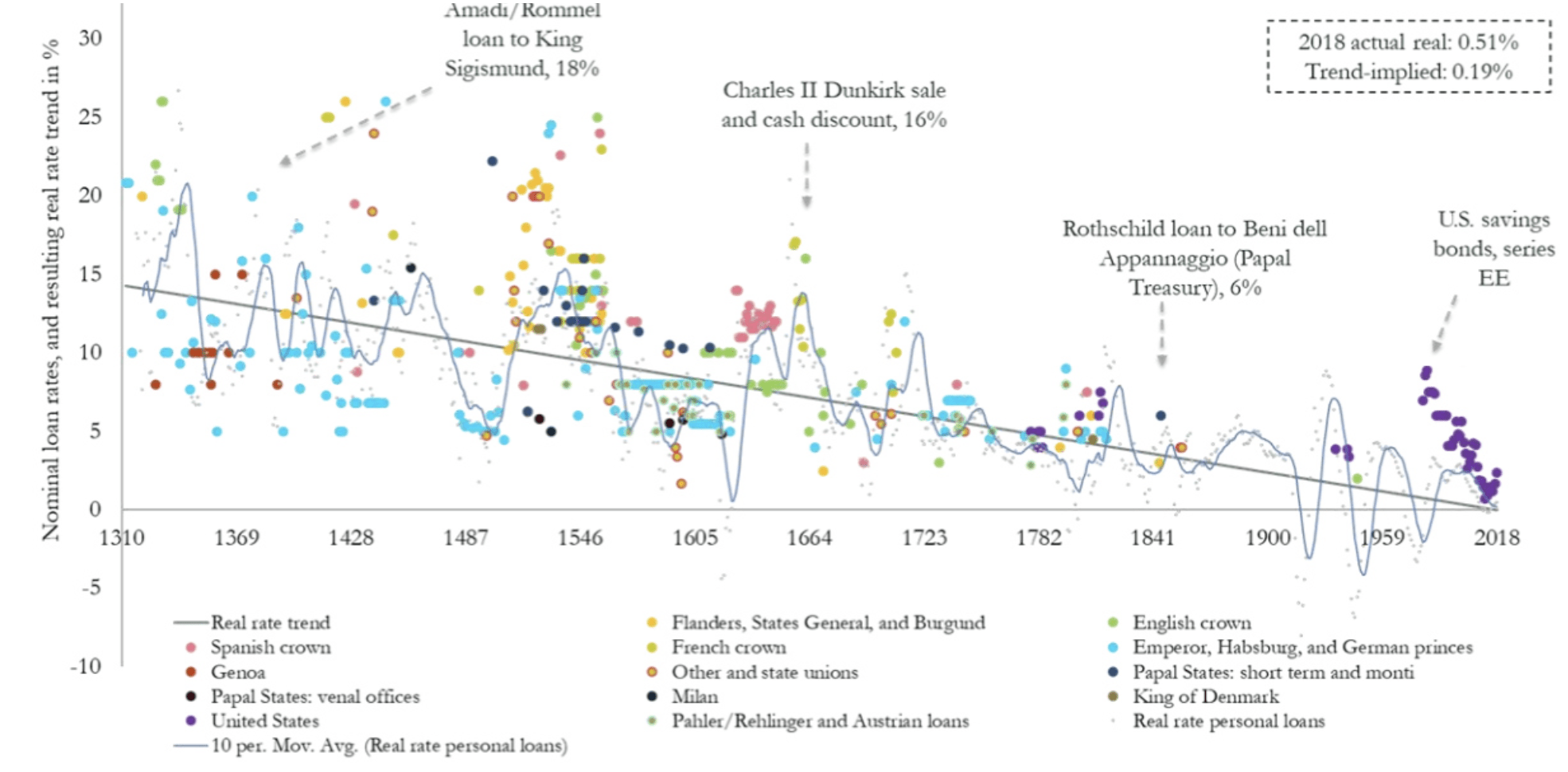 real rates interest rates