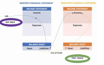 How to use Kiyosaki's Financial Fast Track to control your cash flow