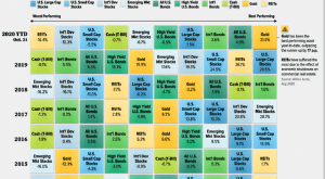 Historical returns of different Asset Classes (2008-2020)