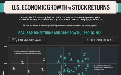 Why the Stock Market is NOT the Economy